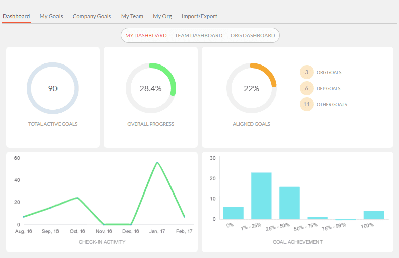 Engagedly goals dashboard.