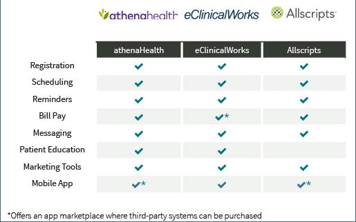 patient portal vendors comparison