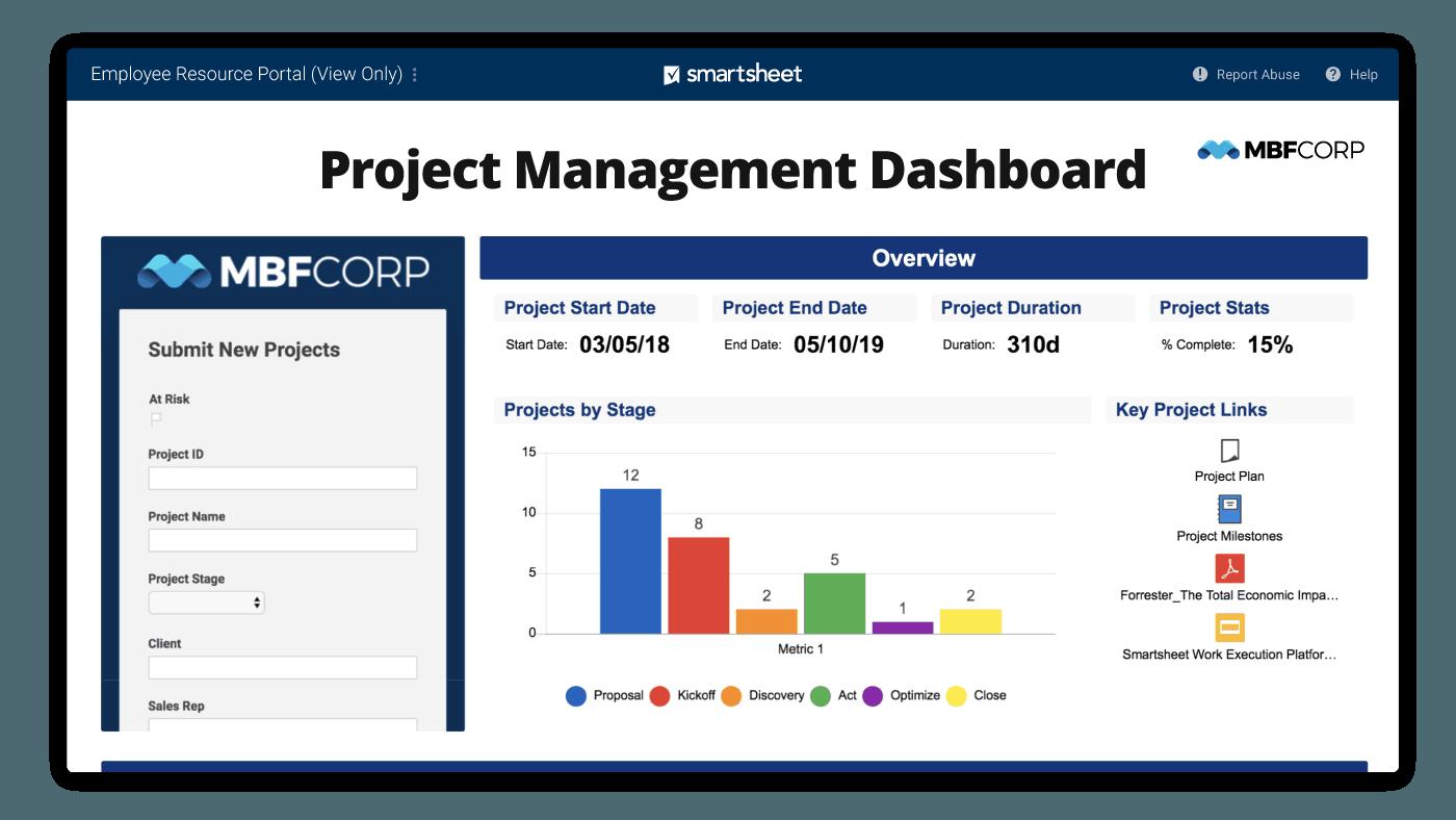 smartsheet project management dashboard.